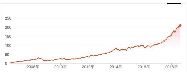 萬事達卡股價近10年來節節攀升。