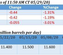Oil Prices Slide As U.S.-China Tensions Return