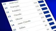 Alain, Sylvie, Michel... Quel est le prénom le plus populaire chez les maires élus en 2020?