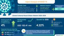 COVID-19: External Nasal Dilator Market 2020-2024| Increasing Air Pollution to boost the Market Growth | Technavio