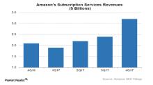 Inside Amazon's Prime Program: Still Going Strong?