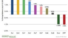 What Caused the Consumer Sector to Rise Last Week?