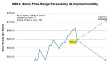 Forecasting Hess's Movements in Anticipation of Its Earnings