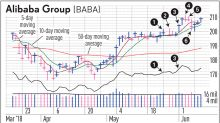 Hold Or Sell Alibaba Stock? It Depends On Your Time Frame