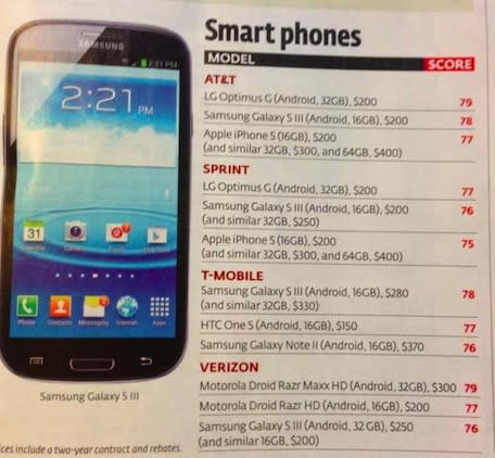 Consumer Reports ranks iPhone 5 below several Android phones