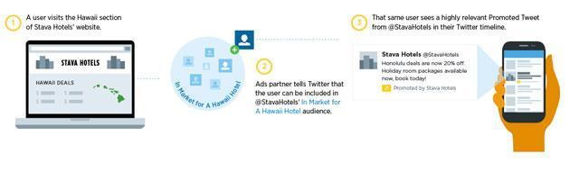 Twitter's new targeted advertising hooks up with your browsing history