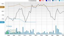 Lithia Motors (LAD) Shows Strength: Stock Adds 9.1% in Session