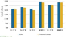 At Home Stock Tanks 4.3% despite Strong Fiscal Q2 2019