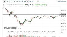 〈美股早盤〉經濟重啟促美股連兩日大漲 道瓊早盤突破25000點