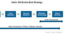 Technology Implications of Intel's 5G Decision