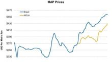 MAP Prices Continued Their Ascent Last Week