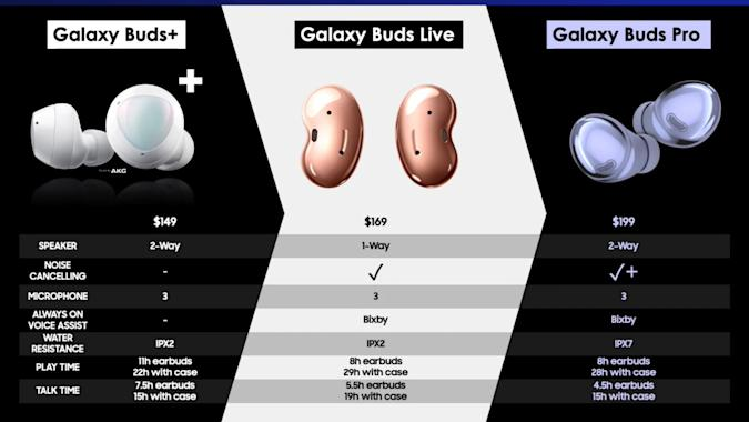 Samsung's Galaxy Buds Pro will cost $199, according to a leaked image