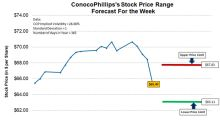 ConocoPhillips Stock: What to Expect This Week