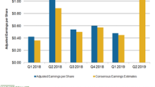 Will Tapestry's Fiscal 2019 Profitability Exceed Expectations?
