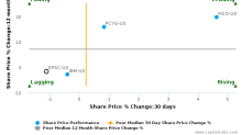 SPS Commerce, Inc. breached its 50 day moving average in a Bearish Manner : SPSC-US : July 14, 2017