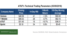 AT&T's Technical Indicators: A Peer Comparison
