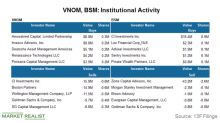 Gauging the Institutional Interest in VNOM and BSM