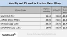 Analyzing the Technicals of the Mining Companies