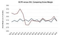 DLTR versus DG: Comparing Margins