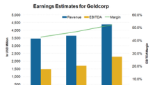 Do Goldcorp's Earnings Estimates Reflect Analysts' Increasing Optimism?