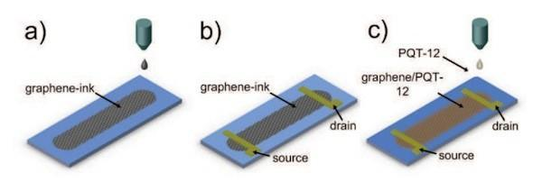 Cambridge researchers translate graphene into printable circuitry material, bring basic 'Skynet' factory to you