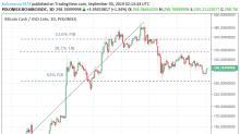 Bitcoin Cash – ABC, Litecoin and Ripple Daily Analysis – 03/09/19