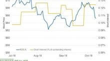 Has Shell's Short Interest Risen before Its Earnings?
