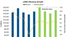 Why Lowe's Revenue Was Lower Than Analysts' Estimate in Q1