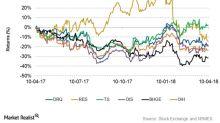 Comparing Oilfield Companies' Stock Returns