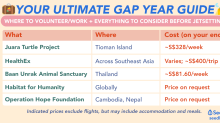Ultimate Gap Year Guide: Where to Volunteer + Work, And What To Know Before Going