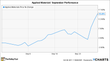 Why Applied Materials Stock Gained 15% in September