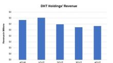 DHT Holdings: 1Q18 Revenue Is Expected to Drop