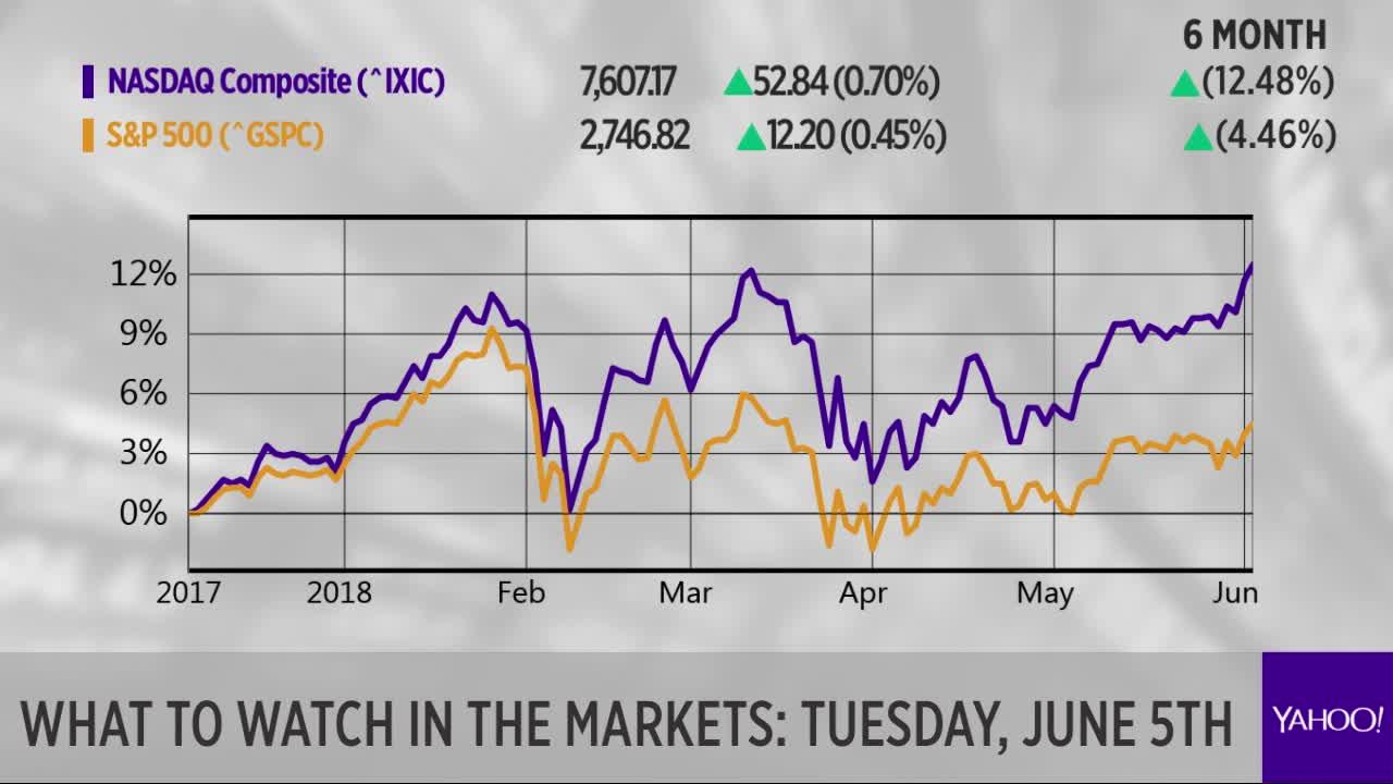 What To Watch In The Markets Tuesday June 5th Video Trebuchet Diagram Following