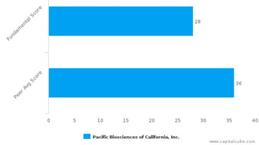 Pacific Biosciences of California, Inc. – Value Analysis (NASDAQ:PACB) : June 17, 2016