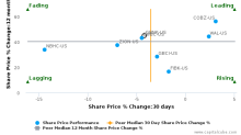 Guaranty Bancorp (Colorado) breached its 50 day moving average in a Bearish Manner : GBNK-US : November 9, 2017