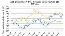 AMC Entertainment Stock Rises after 1Q18 Release