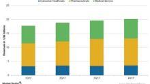 Johnson & Johnson's Business Segments in 2017