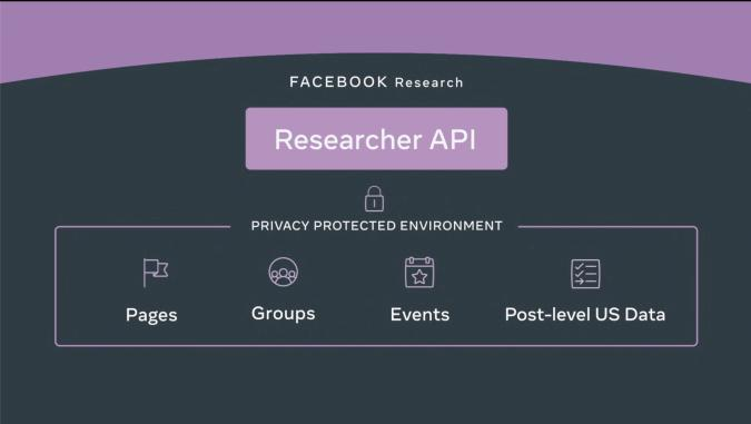 Facebook is launching a new API to help academics study Facebook later this year.