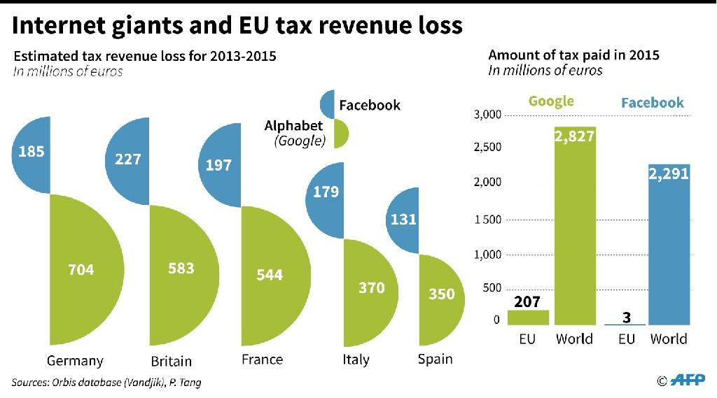 Tax revenue losses in selected EU member states from Google and Facebook (AFP Photo/Maryam EL HAMOUCHI)
