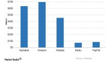 An Analysis of Alphabet Stock