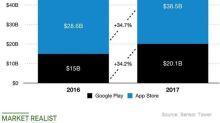 Apple's App Store: Its Ten-Year-Old Bet Is Worth $100 Billion