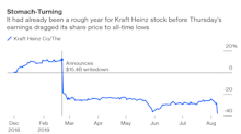 Kraft Heinz Hadn't Hit Bottom After All