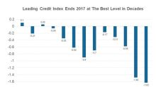 Is the Leading Credit Index Signaling Any Business Cycle Changes?