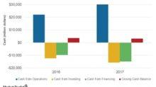 Is ExxonMobil Accumulating a Cash Flow Surplus?