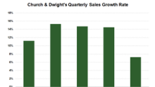 Church & Dwight Beats Q3 Estimates, but Outlook Could Hurt Stock
