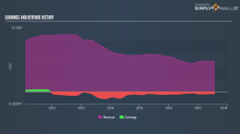 Does Layne Christensen Company's (LAYN) -22.4% EPS Decline Reflect A Long-Term Trend?