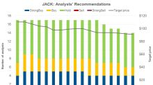 What Analysts Think of JACK and Its Peers ahead of Its Q2 Results