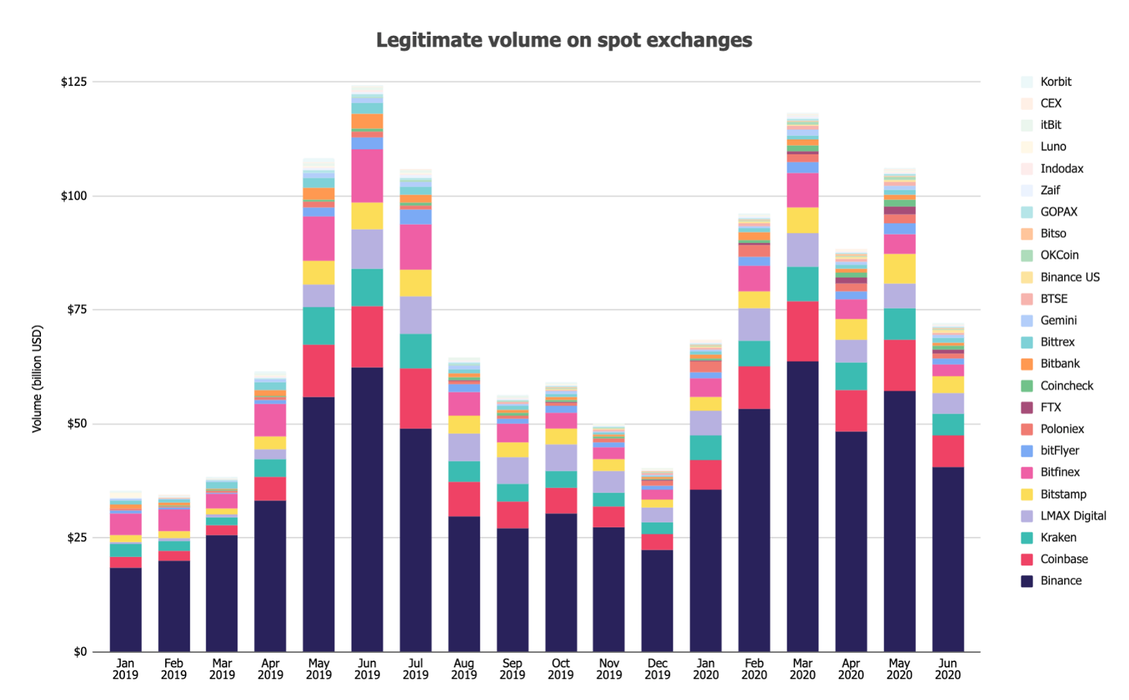 Monthly volumes for both bitcoin spot and futures fell sharply in June, market data shows.The post Bitcoin spot market volume fell by over 30% in June while DEXs picked up market share appeared first on The Block.