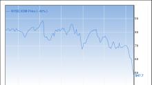 52-Week Company Lows