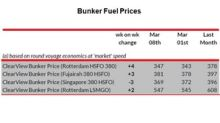 Week 10: Where Bunker Fuel Prices Are Heading
